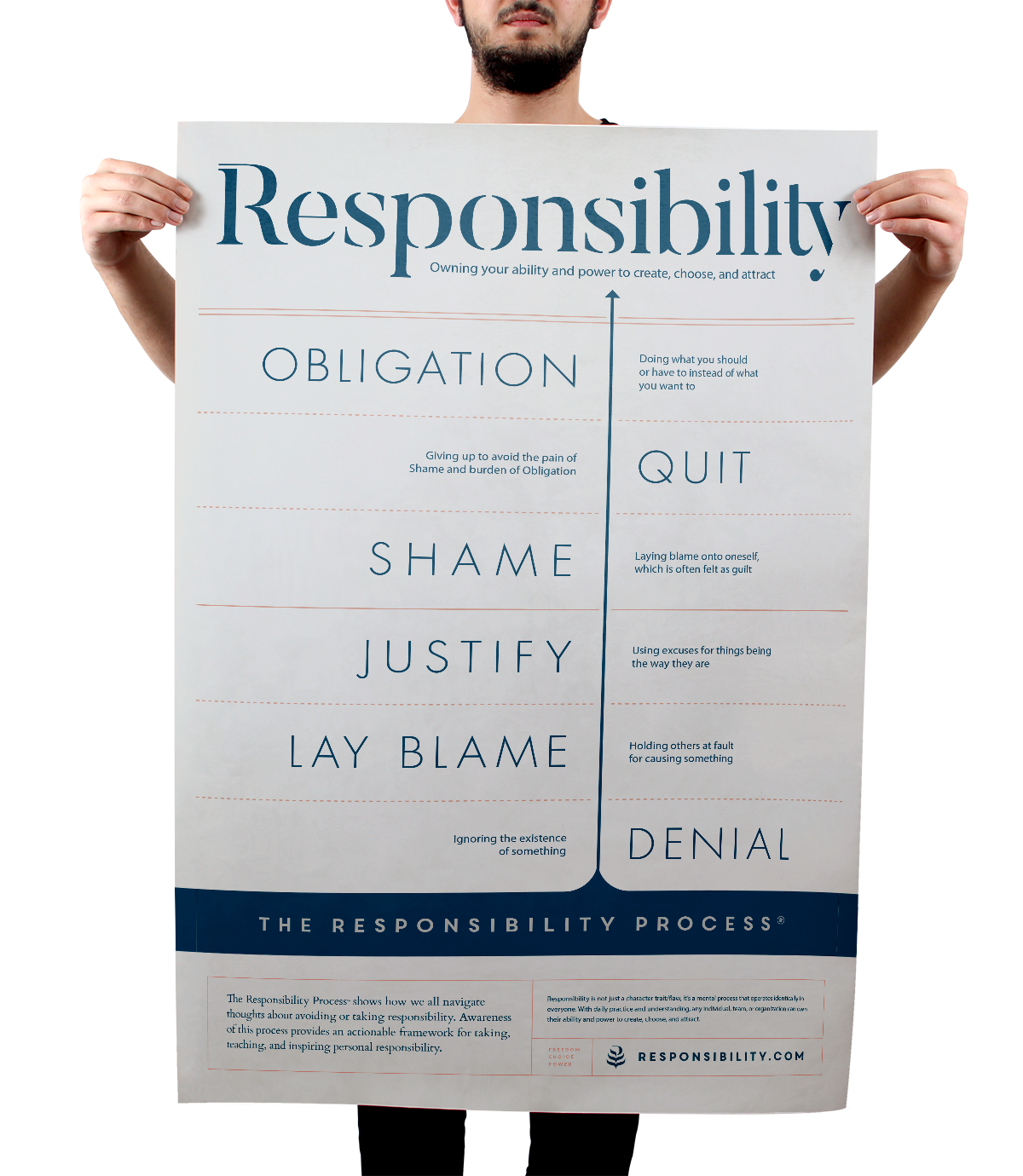 The Responsibility Process Poster