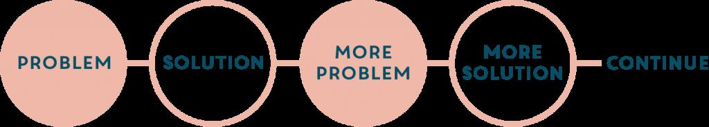 Wicket Problem-Solving Process